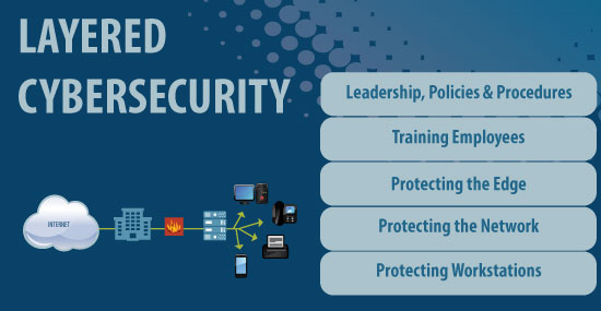 Cybersecurity Layered Approach via Mike Trpkosh